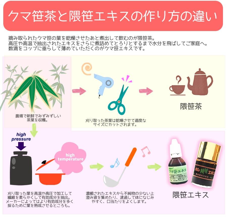 隈笹茶と熊笹エキス